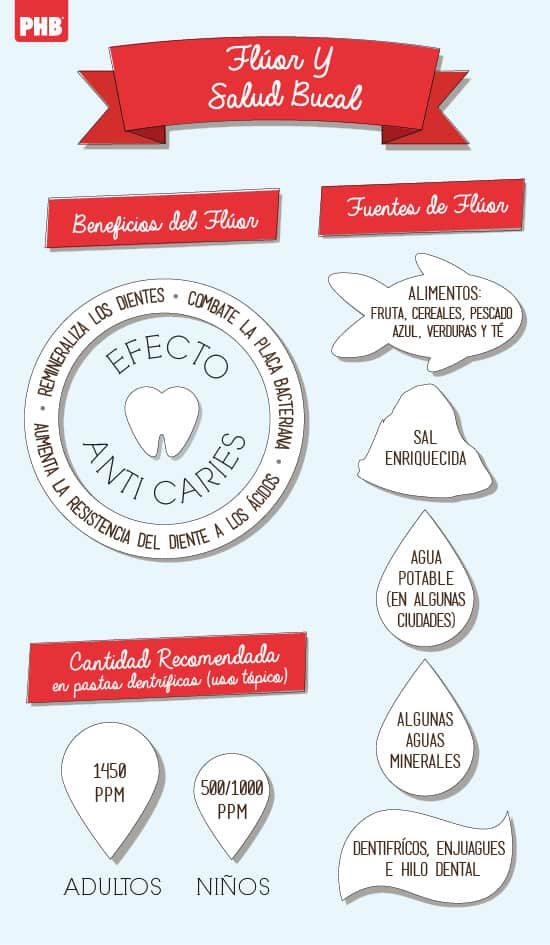 Infografia fluor dental